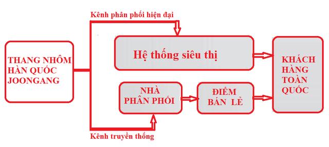Thang nhôm Hàn quốc chính hãng tìm nhà phân phối toàn quốc - 5