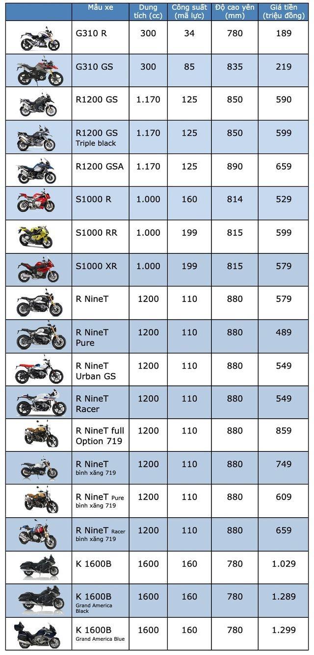 Bảng giá BMW Motorrad tại Việt Nam cập nhật tháng 3/2019 - 1