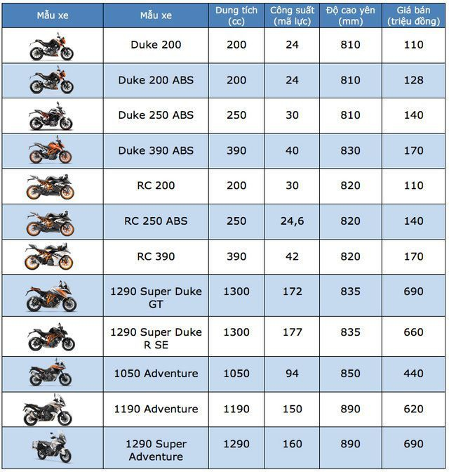 Bảng giá KTM tại Việt Nam cập nhật tháng 3/2019 - 1