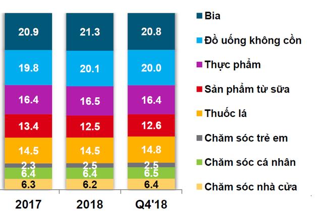 Dự báo ngành bia Việt năm 2019: Bia nội tăng tốc trên trường đua - 1