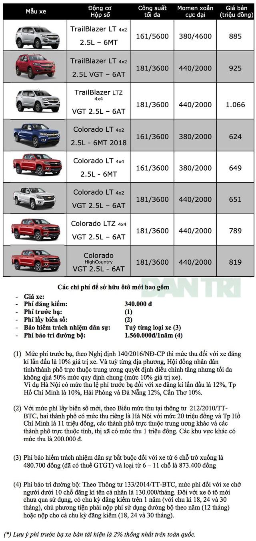 Bảng giá Chevrolet tại Việt Nam tháng 3/2019