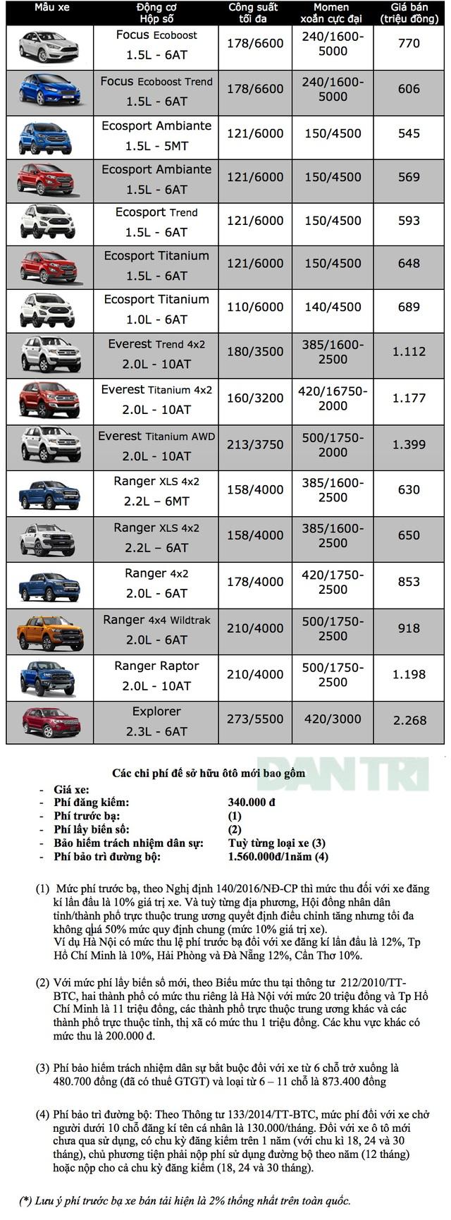Bảng giá xe Ford tại Việt Nam cập nhật tháng 3/2019