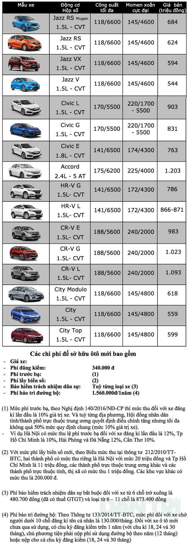 Bảng giá Honda tại Việt Nam cập nhật tháng 3/2019