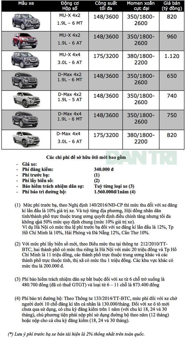 Bảng giá Isuzu tại Việt Nam cập nhật tháng 3/2019 - 1