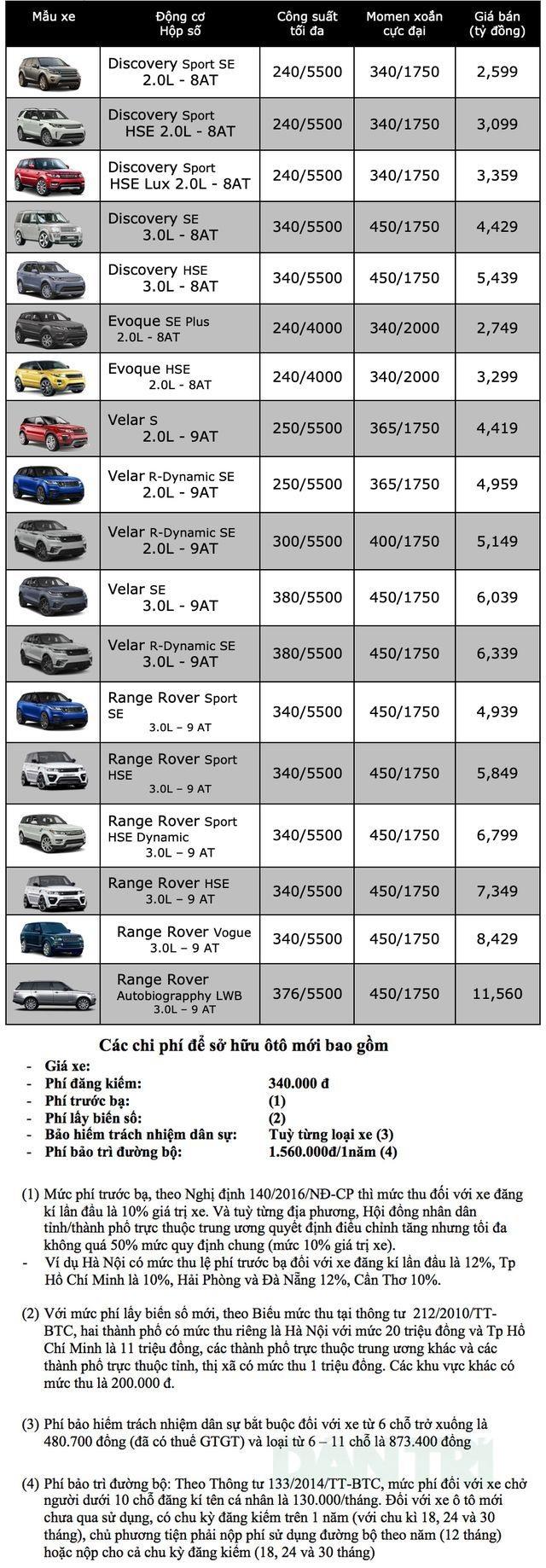 Bảng giá Land Rover tại Việt Nam cập nhật tháng 3/2019: