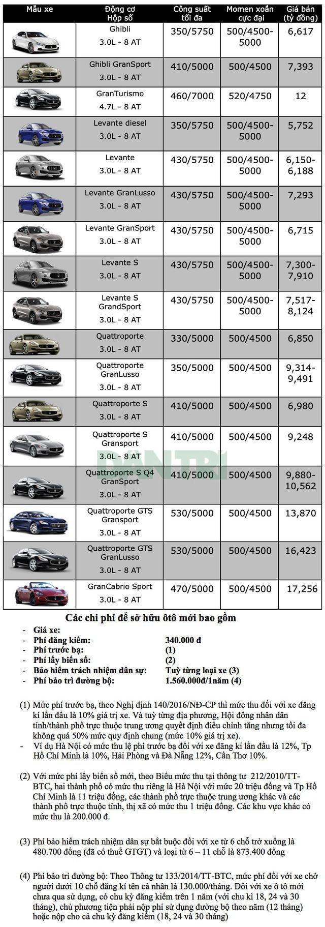 Bảng giá Maserati tại Việt Nam cập nhật tháng 3/2019 - 1