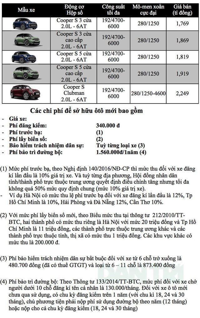 Bảng giá MINI tại Việt Nam cập nhật tháng 3/2019 - 1