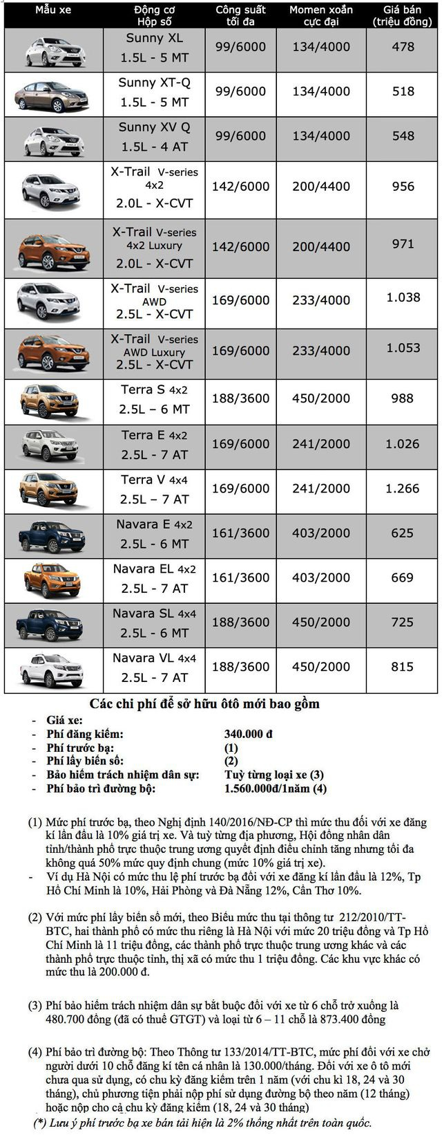 Bảng giá Nissan tại Việt Nam cập nhật tháng 3/2019 - 1