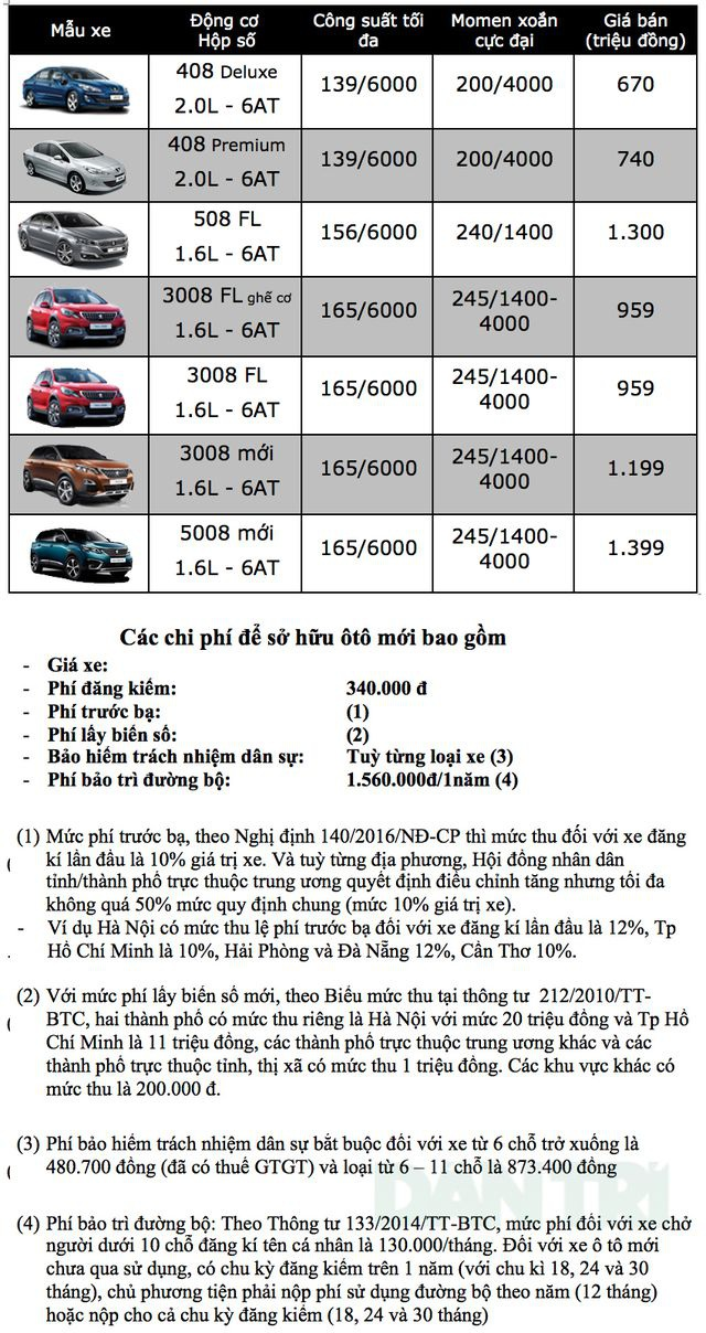Bảng giá Peugeot tại Việt Nam cập nhật tháng 3/2019 - 1