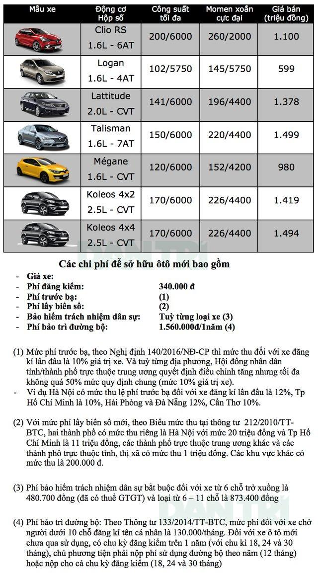 Bảng giá Renault tại Việt Nam cập nhật tháng 3/2019 - 1