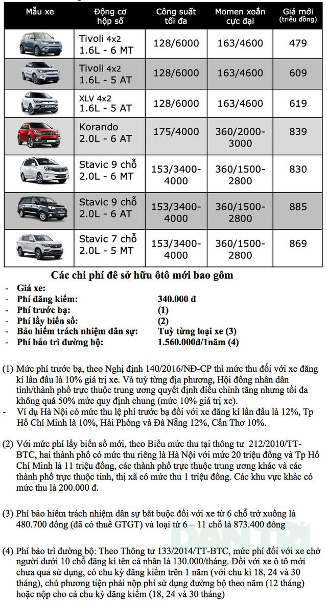 Bảng giá Ssangyong tại Việt Nam cập nhật tháng 3/2019 - 1