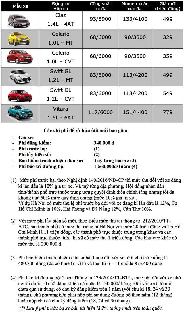 Bảng giá Suzuki tại Việt Nam cập nhật tháng 3/2019 - 1