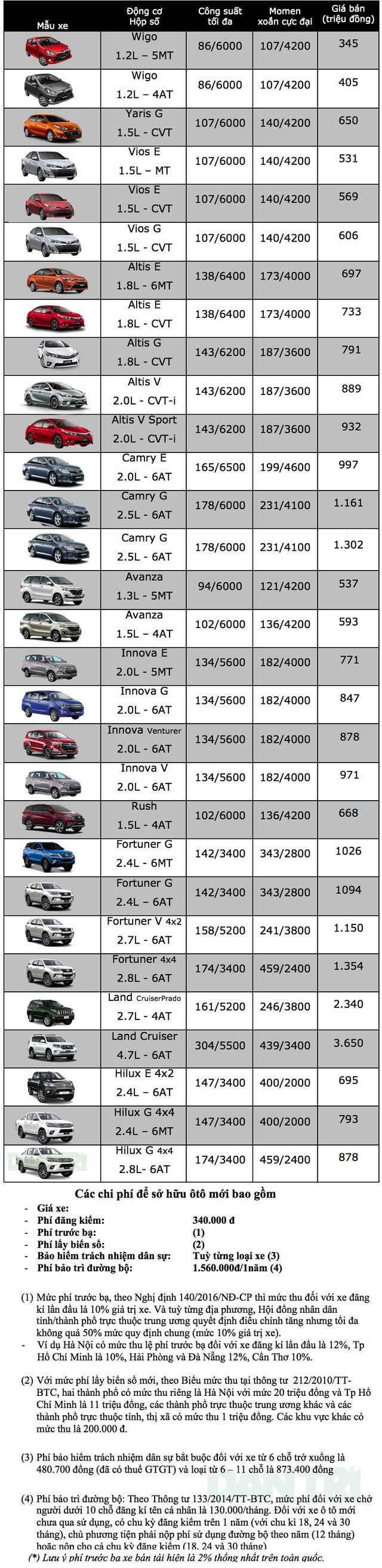 Bảng giá Toyota tại Việt Nam cập nhật tháng 3/2019 - 1