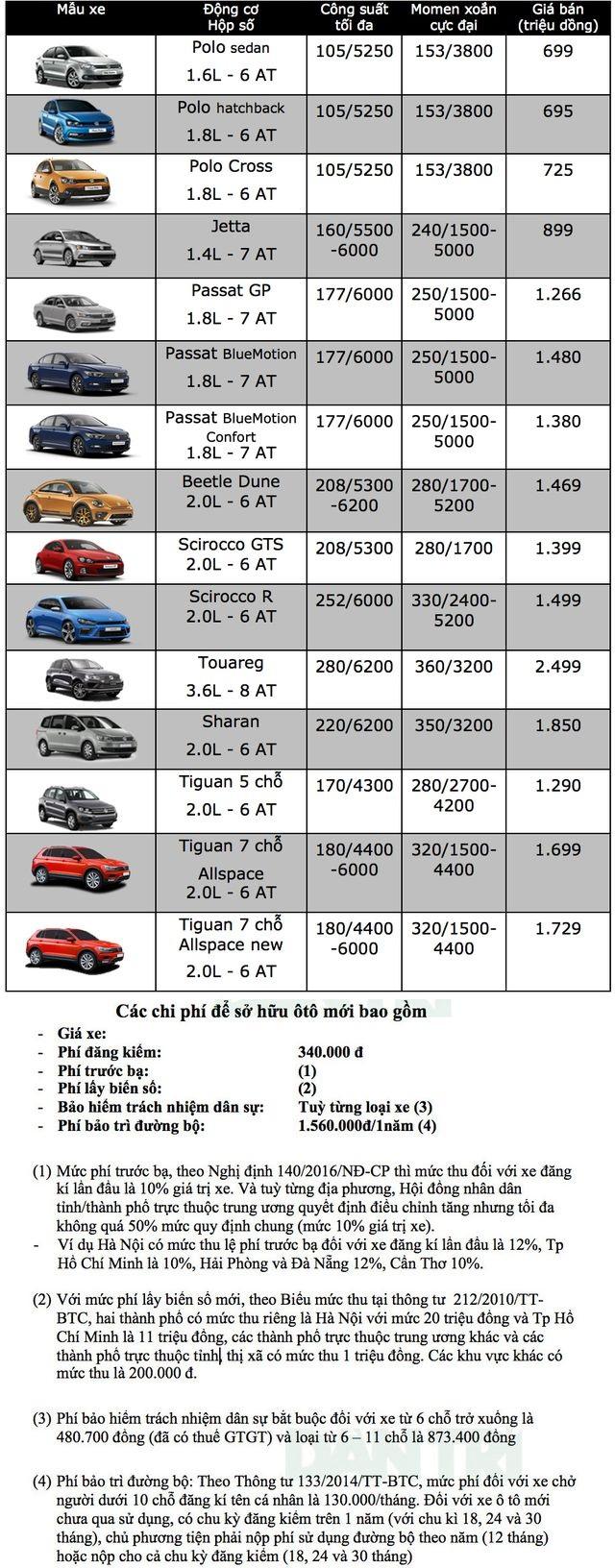 Bảng giá Volkswagen tại Việt Nam cập nhật tháng 3/2019 - 1