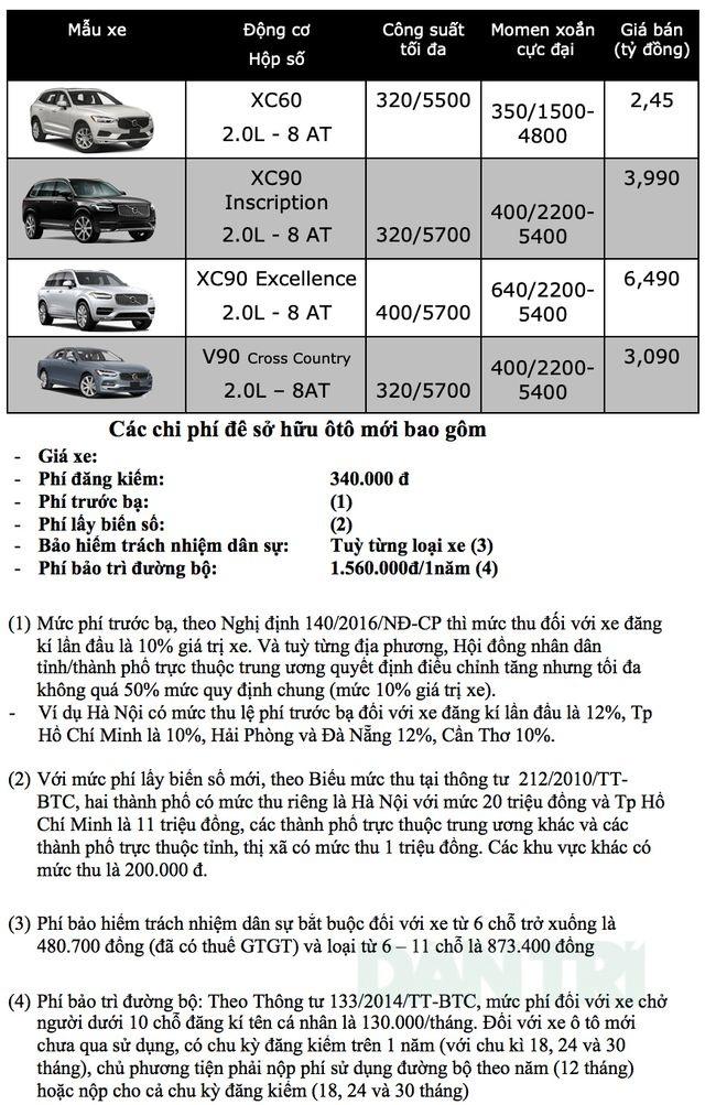 Bảng giá Volvo tại Việt Nam cập nhật tháng 3/2019 - 1