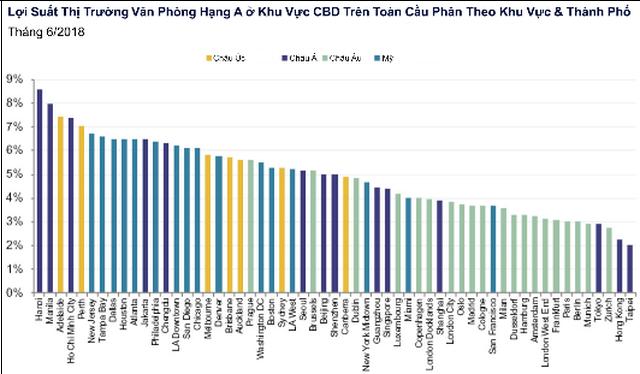 07032019 - Hà Nội có lợi suất văn phòng cao nhất thế giới - VN.docx.png