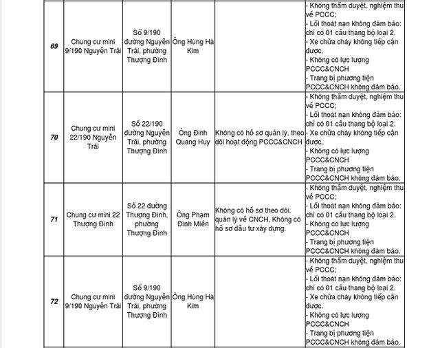 Đầu năm, Hà Nội công bố loạt công trình cao tầng vi phạm PCCC - 2