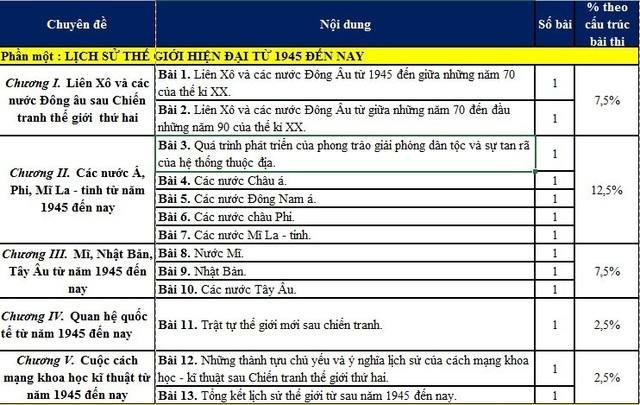 Ôn thi vào 10 Hà Nội: Giáo viên tư vấn cách học tốt môn thi Lịch sử - 2