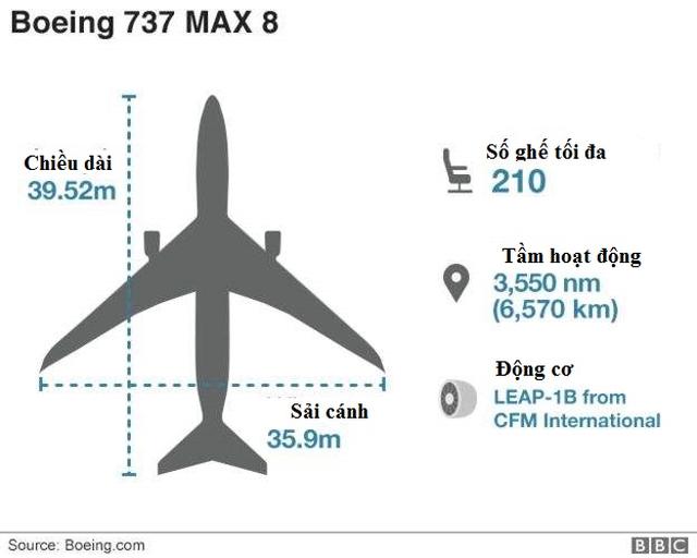 Con cưng của Boeing giữa vòng xoáy bão tố  - 2