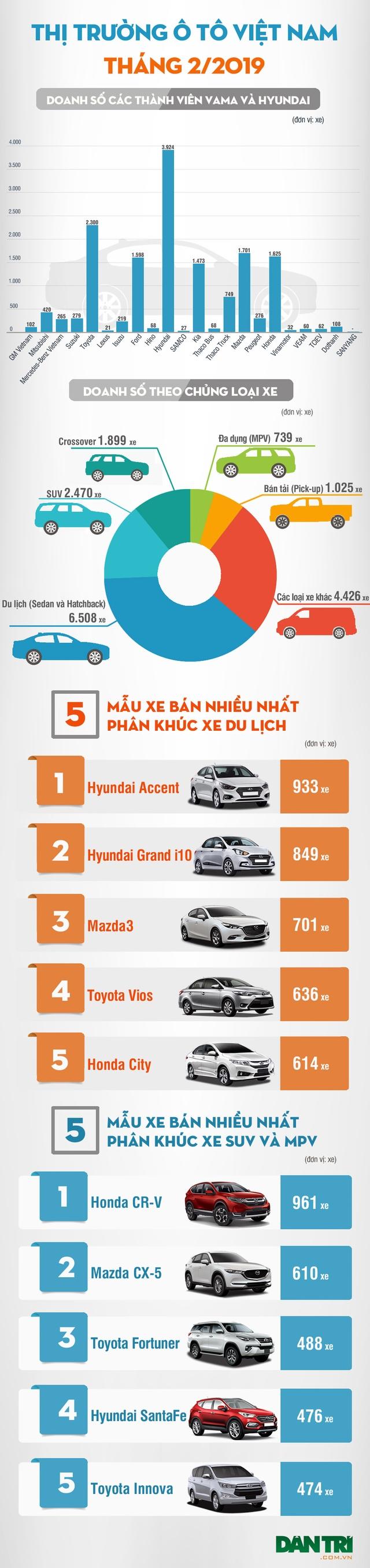 Thương hiệu ôtô nào được ưa chuộng nhất Việt Nam tháng 2/2019? - 2