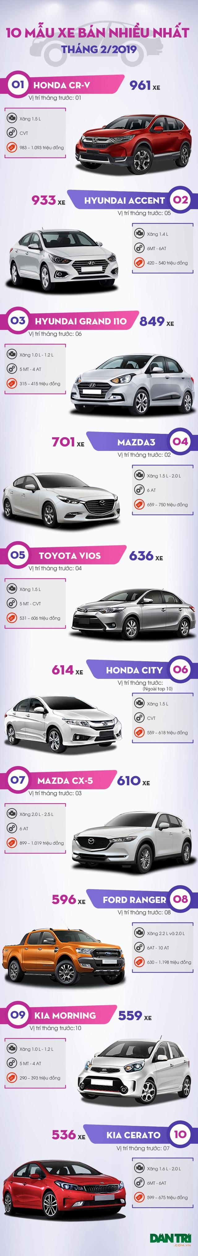 top 10 mẫu xe bán nhiều nhất tháng 3/2019
