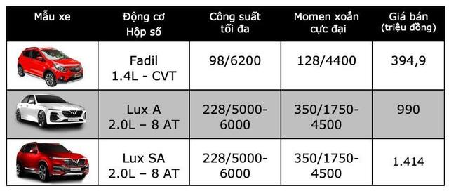 Bảng giá VinFast tại Việt Nam cập nhật tháng 3/2019 - 1