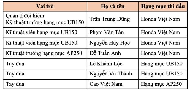 Diện kiến đội Việt Nam đầu tiên tham gia giải đua xe châu Á - 2