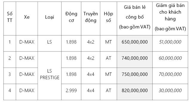 """Isuzu D-Max ưu đãi """"khủng"""" lên đến 70 triệu đồng cho 300 xe đầu tiên - 4"""