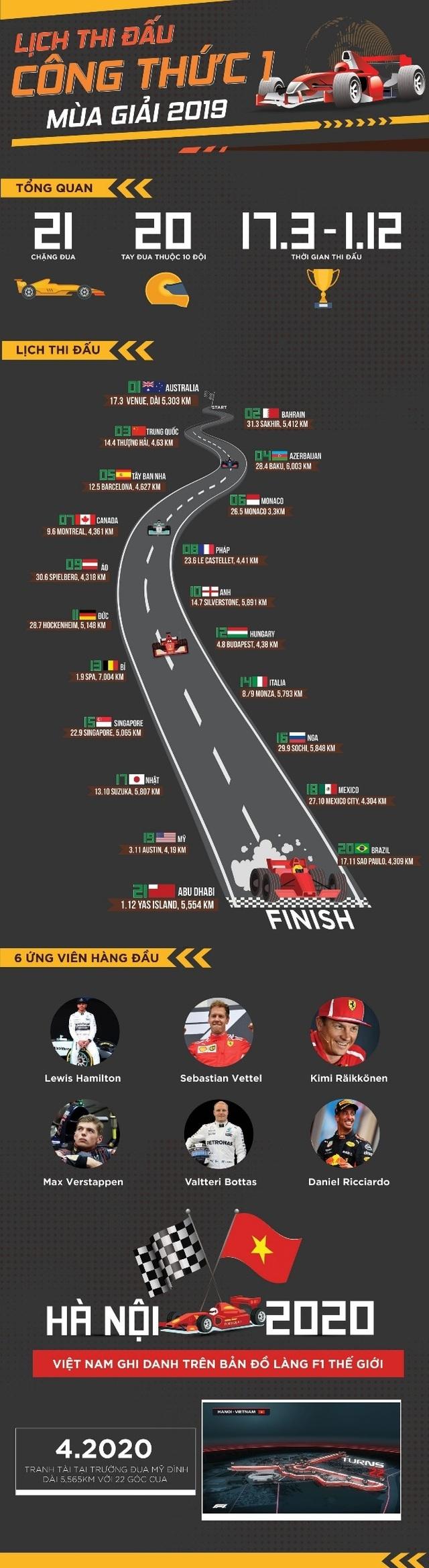 F1 trước ngày khai màn:  Những điểm đáng chú ý ở giải đua tỷ đô sắp đến Việt Nam - 1