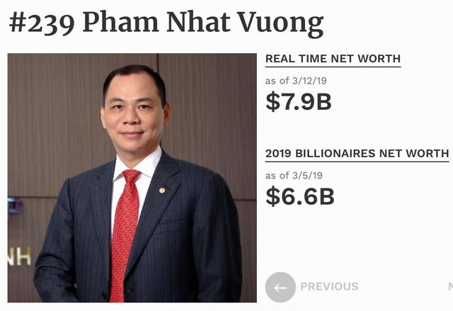 Đại gia Việt: Người tăng 1,3 tỷ USD, người mất 1,5 nghìn tỷ đồng vì thận trọng - 1
