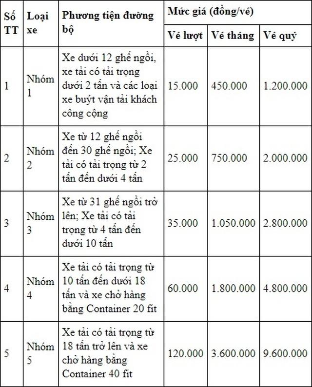Tạm giữ giấy tờ xe của tài xế chống đối tại trạm BOT Mỹ Lộc - 3