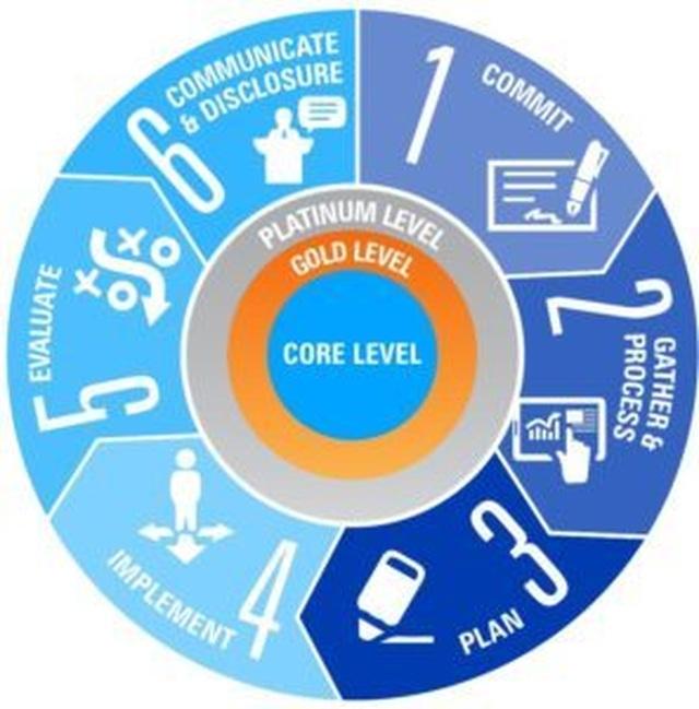 Tiêu chuẩn quốc tế nào cho những doanh nghiệp sử dụng nguồn nước? - 1