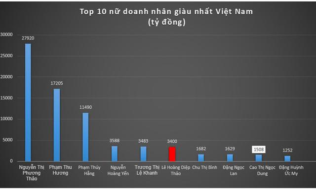 Sau ly hôn, bà Lê Hoàng Diệp Thảo đứng thứ mấy top phụ nữ giàu nhất?       - 1