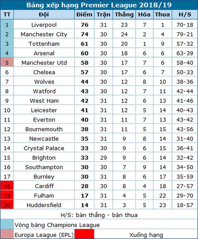 Man Utd sẽ tìm lại chiến thắng sau hai trận thua liên tiếp? - 1