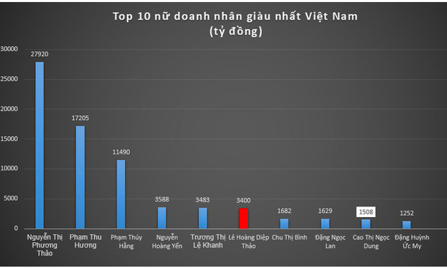 Nhận 3.000 tỷ đồng lợi hay thiệt, bà Diệp Thảo có tụt hạng top phụ nữ giàu nhất? - 2