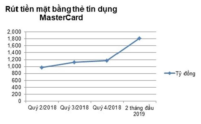 Thẻ tín dụng, lựa chọn tối ưu khi cần gấp tiền mặt - 1