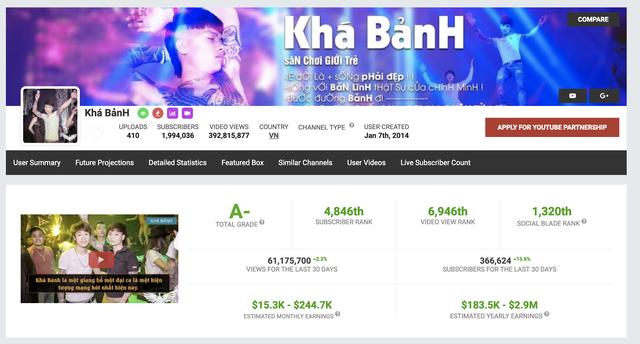 Facebook giang hồ mạng biến mất, Youtube gỡ kiếm tiền trên kênh Khá Bảnh - 3
