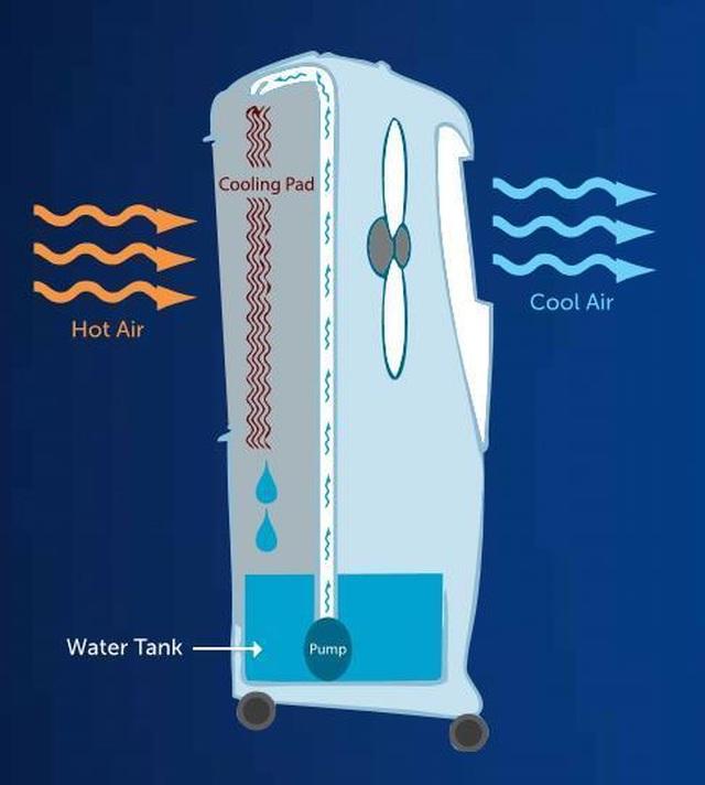 Mùa hè nóng bức, nên lựa chọn máy lạnh hay quạt hơi nước? - 4