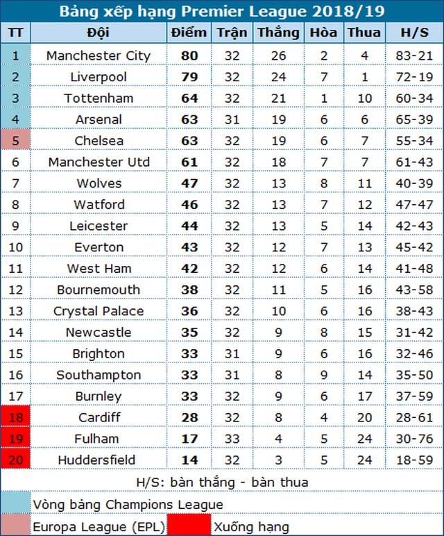 Thắng dễ dàng Brighton, Chelsea giành vị trí thứ năm từ Man Utd - 4