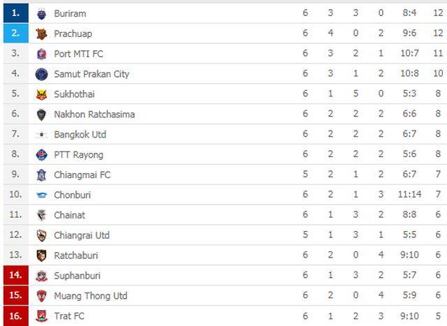 """""""Messi Lào"""" ghi bàn vào lưới Văn Lâm, Muangthong United thua bẽ mặt - 2"""