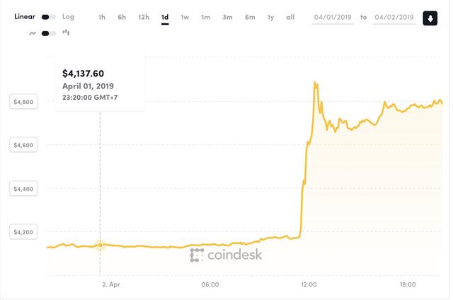 Tiền ảo tăng giá mạnh, nhà đầu tư Việt vẫn chưa đủ bù lỗ - 1