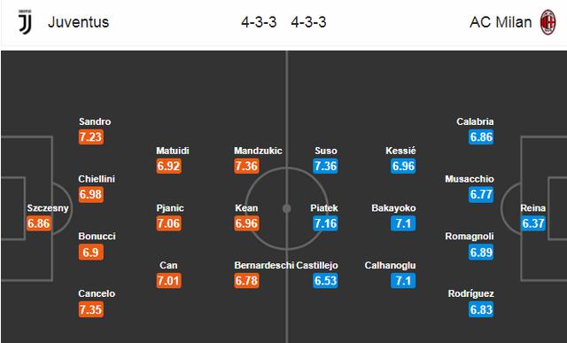 Ai sẽ là người thay C.Ronaldo tỏa sáng ở trận đại chiến với AC Milan? - 3