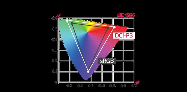 Các yếu tố tạo nên màn hình chuẩn màu cho đồ họa - 2