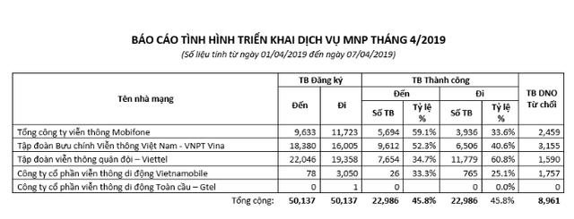 Số lượng khách hàng muốn chuyển sang Viettel đông nhất - 1