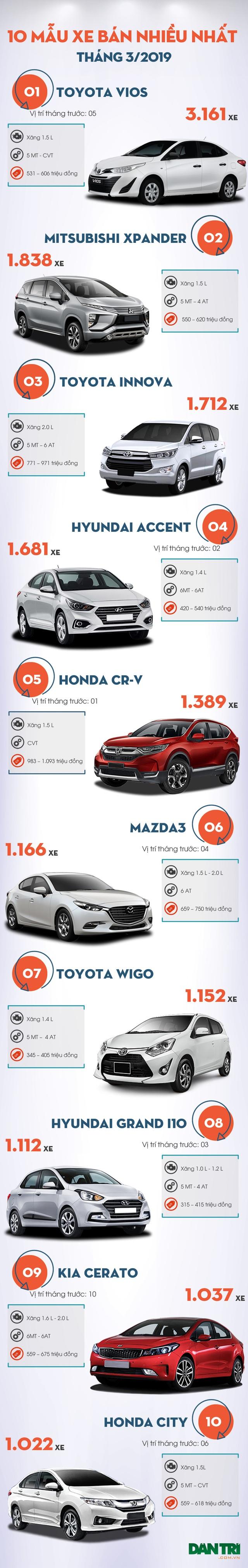Top 10 mẫu xe bán nhiều nhất tháng 3/2019: Bất ngờ mang tên Mitsubishi Xpander - 3