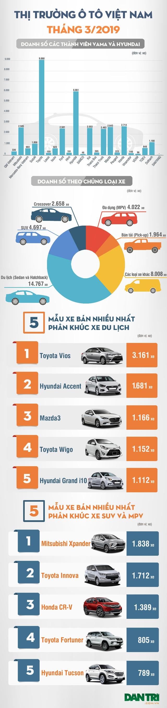 Thị trường ôtô trong nước tháng 3/2019: Thương hiệu nào bán được nhiều xe nhất? - 4