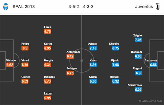 C.Ronaldo lần đầu tiên đăng quang Serie A cùng Juventus? - Ảnh minh hoạ 3