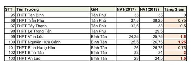 """TPHCM: Nhiều trường giảm """"sốc"""" chỉ tiêu lớp 10 - 8"""