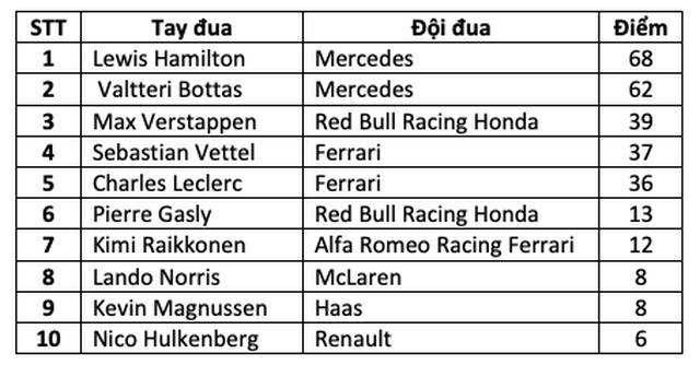 Hamilton thắng thuyết phục tại chặng đua F1 thứ 1000 - 12
