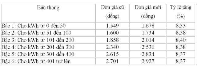 Lý giải nguyên nhân hóa đơn tiền điện tháng 4 tăng cao hơn so với tháng 3 - 1